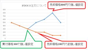 株取引でのIFDOCO注文のやり方